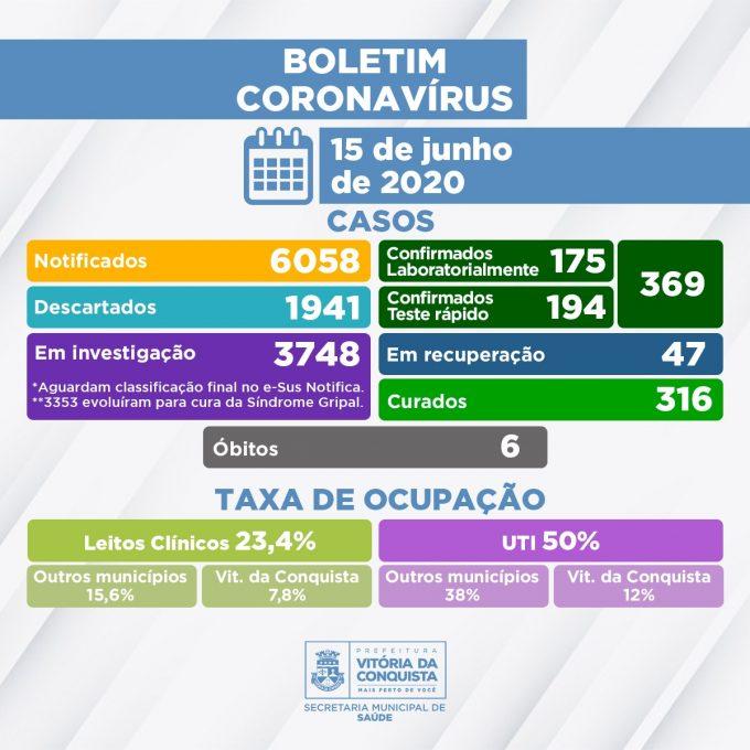 Vitoria da Conquista/BA: Secretaria de Saúde confirma sexto falecimento por Covid-19