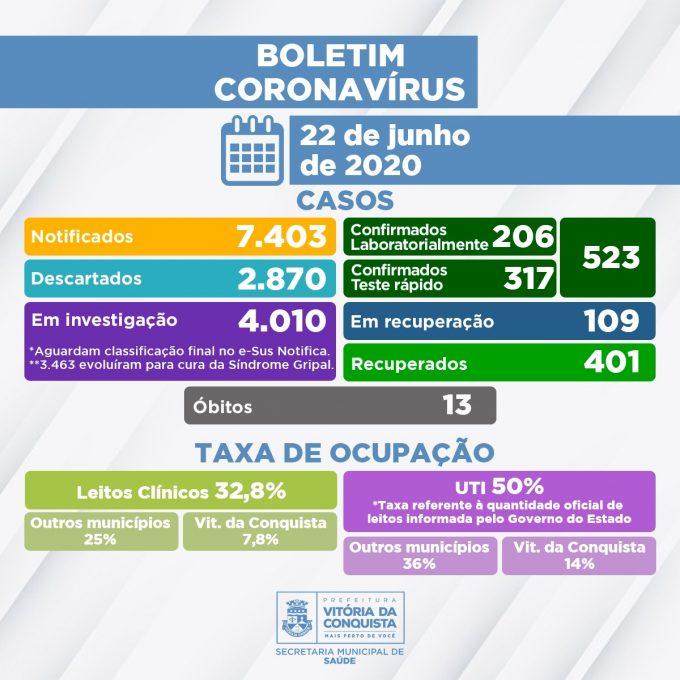 Vitoria da Conquista/BA: Das 523 pessoas infectadas pelo Coronavírus, 401 estão recuperadas