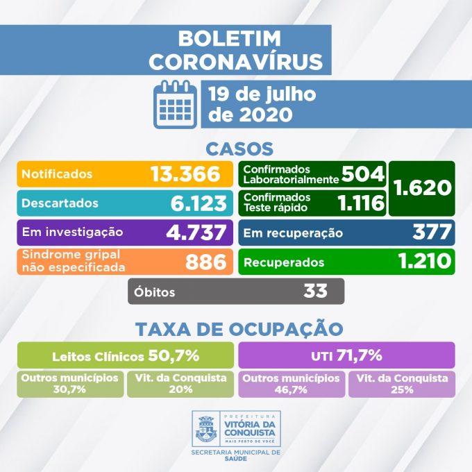 Vitória da Conquista registrou seis falecimentos de pacientes com Covid-19 nas últimas 24 horas. Ao todo, são 33 óbitos