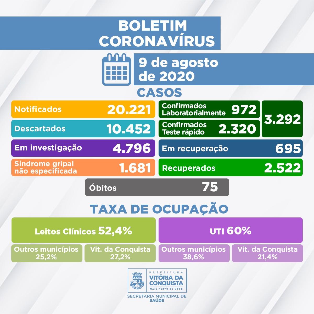 Vitoria da Conquista tem 3.292  casos confirmados da Covid-19
