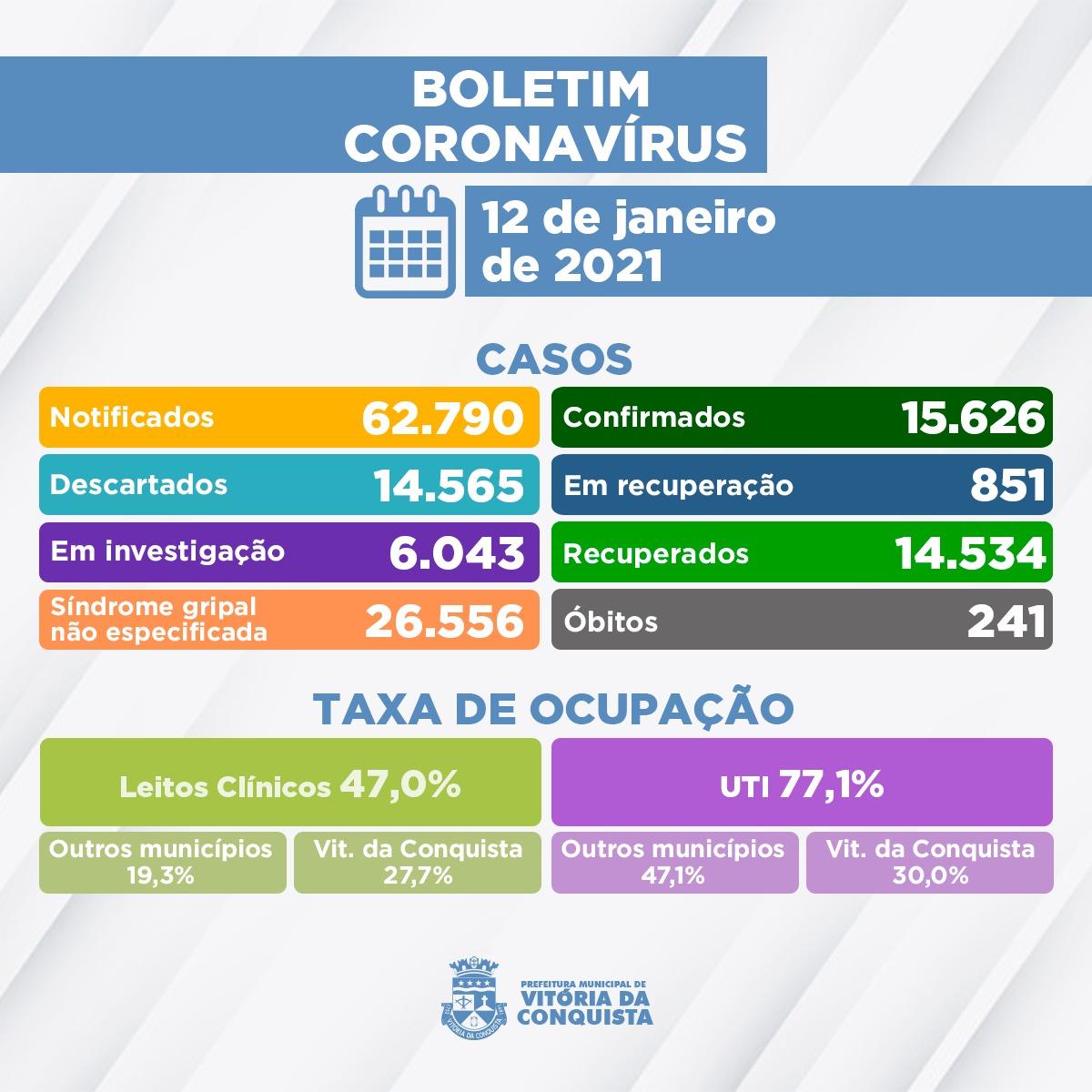 12/01 - Boletim epidemiológico: 851 pacientes permanecem ...